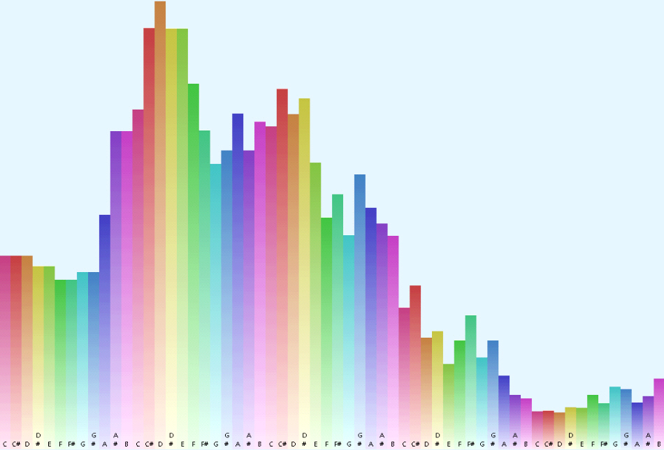 Personal Sound Frequencies - Courageous Questing Wellness